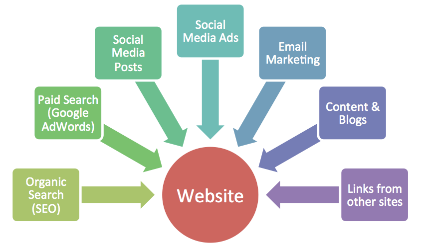 Key sources of website traffic